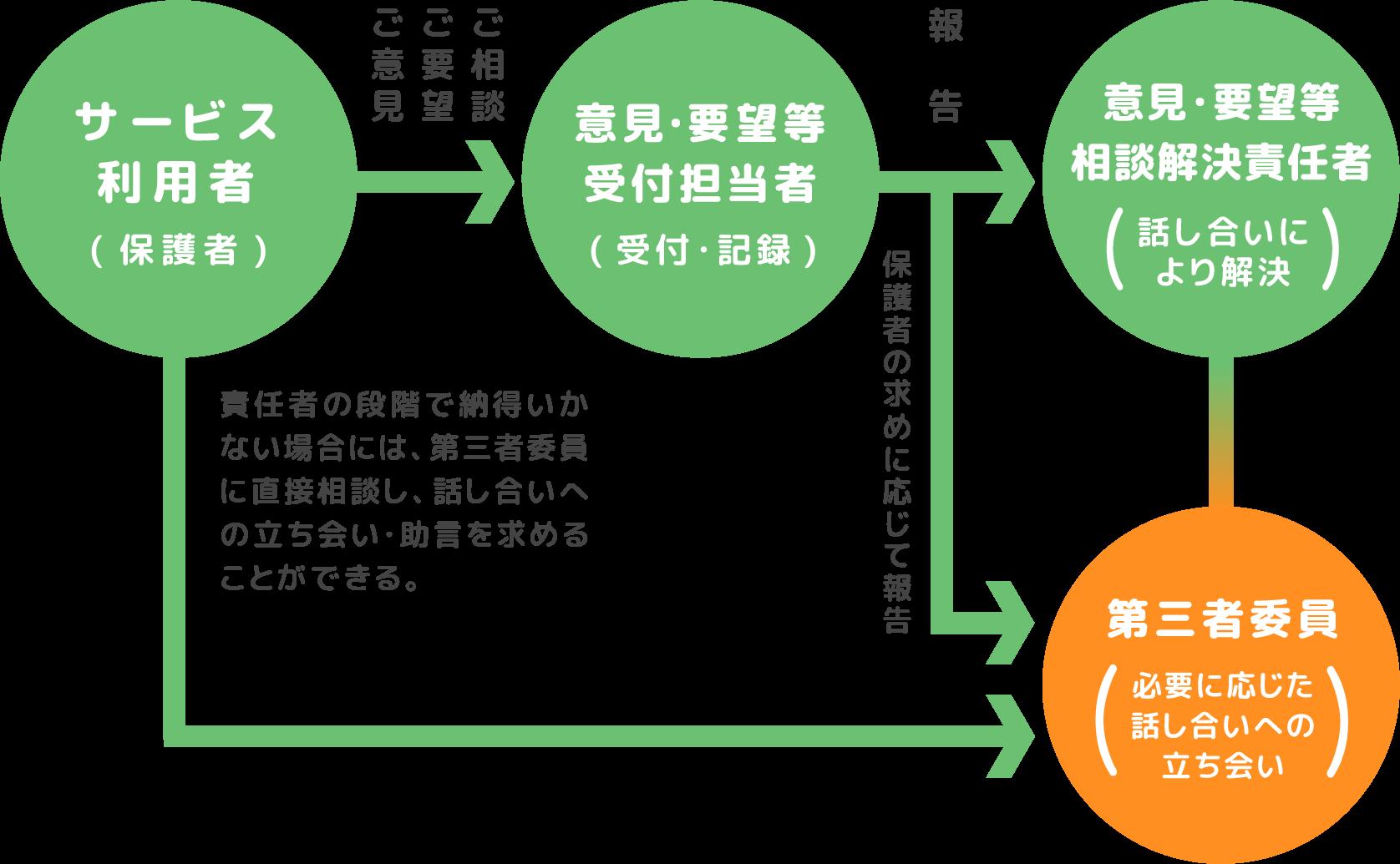 ご意見・ご要望を解決するための仕組みについて(図)